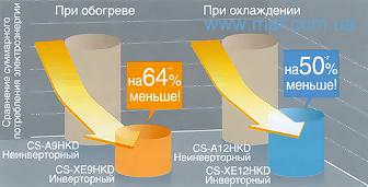 Экономия электроэнергии Panasonic.